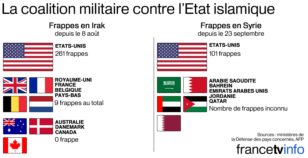 coalition-militaire-internationale contre-Daech